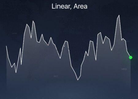 Binariumプラットフォームで説明されているさまざまなチャートタイプ