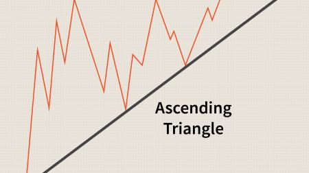 Binariumで三角形パターンを取引するためのガイド