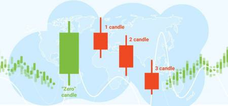 """""""The third candle"""" strategy"""