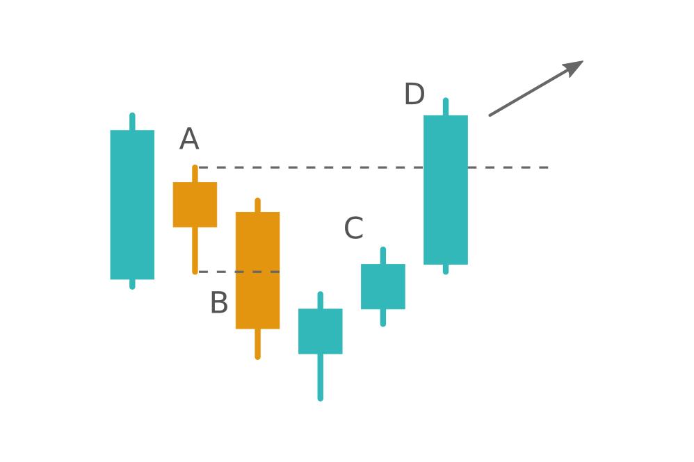 When the Harami pattern fails. Learn the Hikkake pattern at Binarium