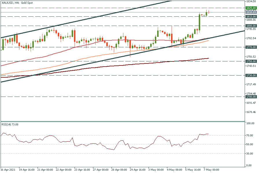 Friday trades: NFP, gold, EUR/USD