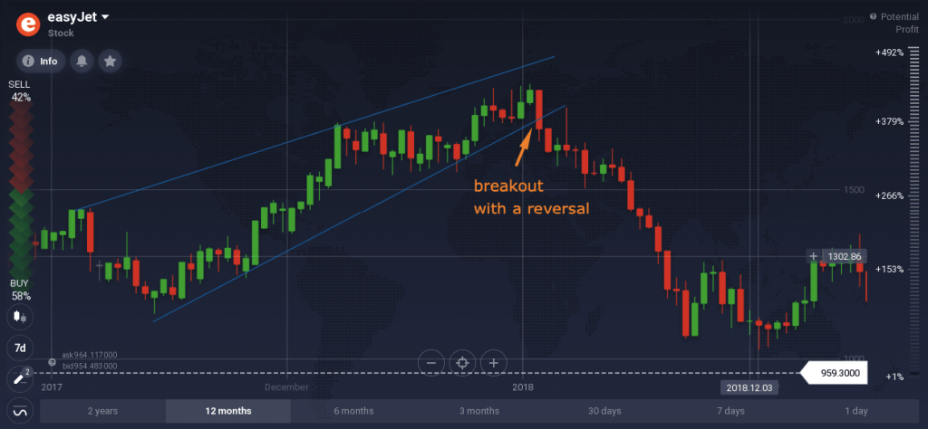 Why Care for Reversal Patterns?